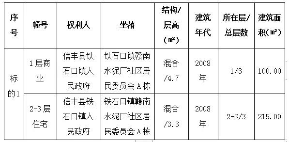 信丰县铁石口镇房产拍卖公告出炉!速看!